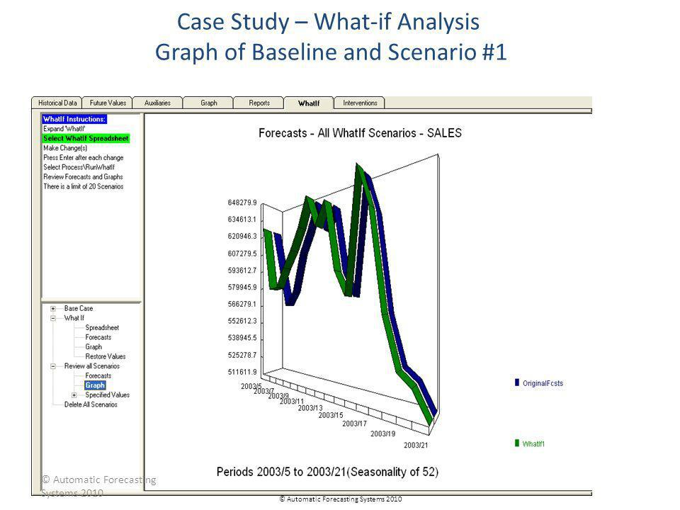 Case Study – What-if Analysis Graph of Baseline and Scenario #1