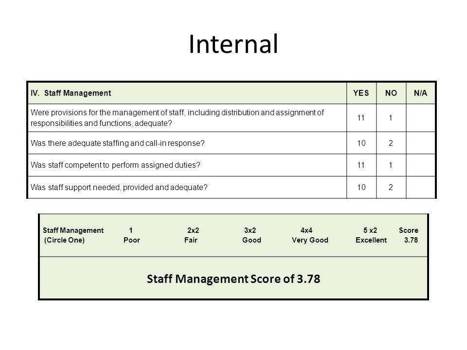 Staff Management Score of 3.78