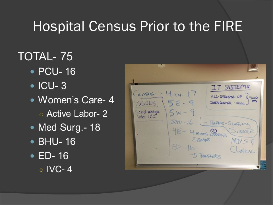 Hospital Census Prior to the FIRE
