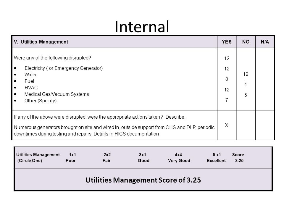 Utilities Management Score of 3.25