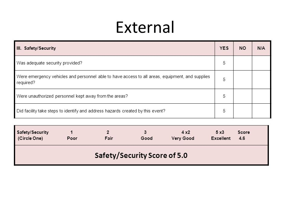 Safety/Security Score of 5.0