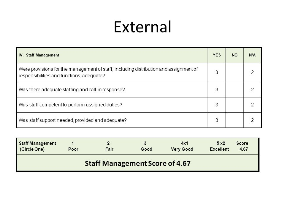 Staff Management Score of 4.67