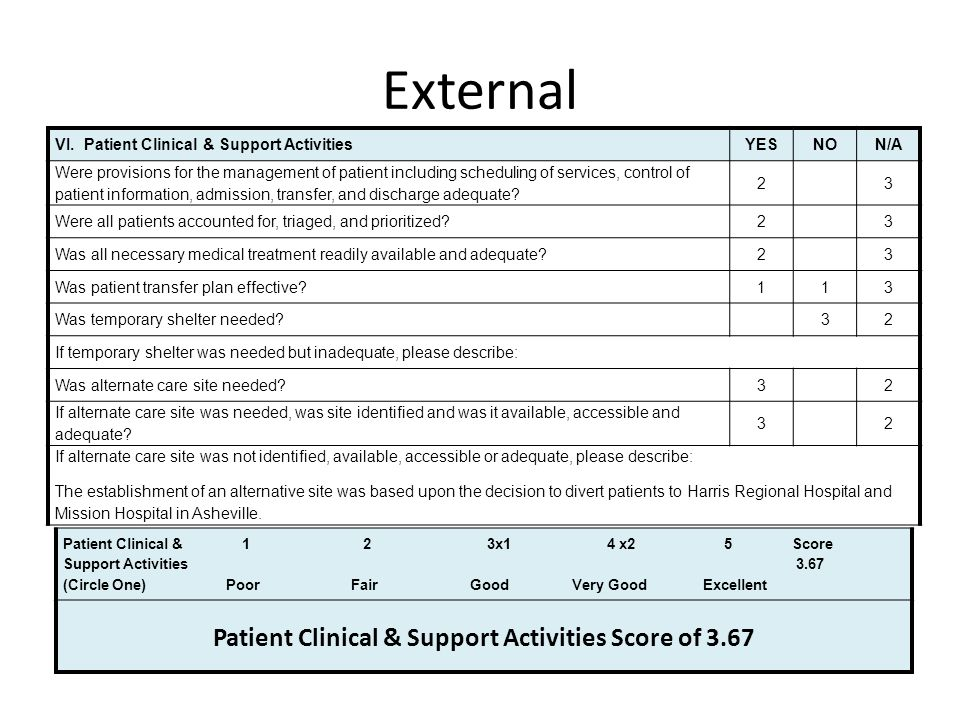 Patient Clinical & Support Activities Score of 3.67