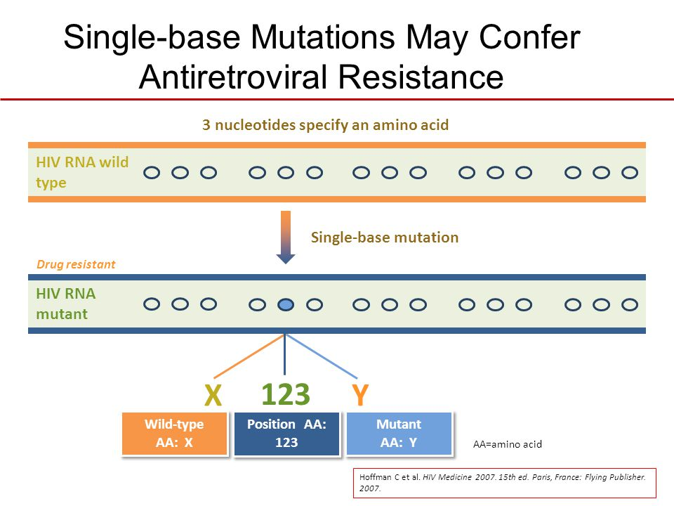 Single-base Mutations May Confer Antiretroviral Resistance