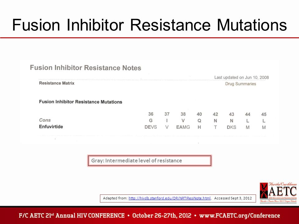 Fusion Inhibitor Resistance Mutations