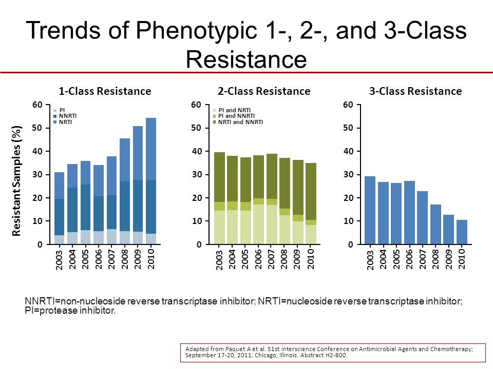 Trends of Phenotypic 1-, 2-, and 3-Class Resistance
