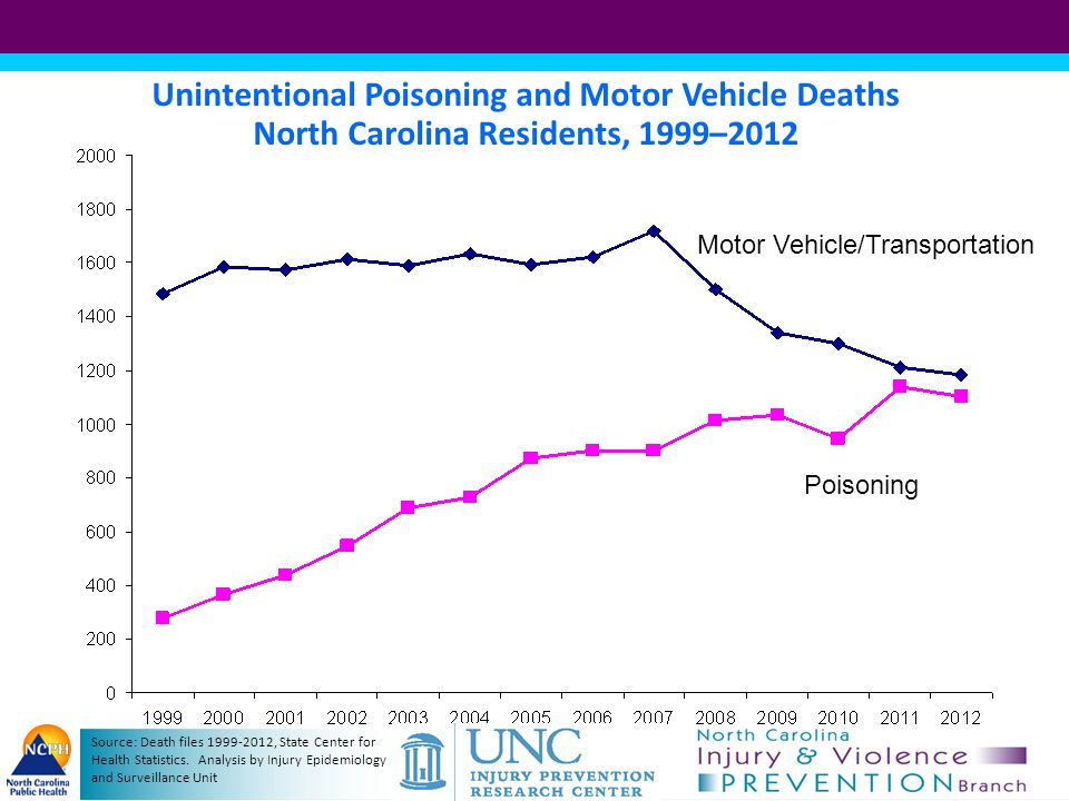 Unintentional Poisoning and Motor Vehicle Deaths