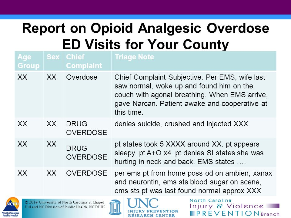 Report on Opioid Analgesic Overdose ED Visits for Your County