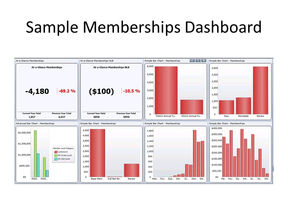 Sample Memberships Dashboard