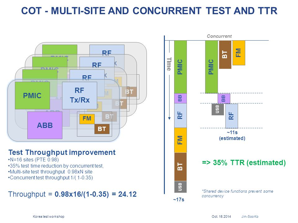 COT - Multi-site and Concurrent test and TTR