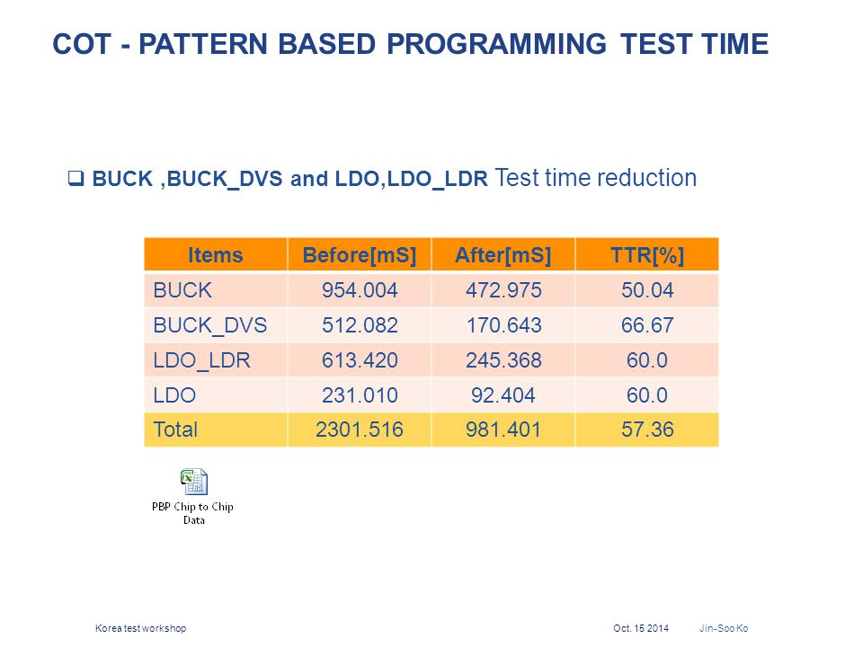 COT - Pattern Based Programming Test Time