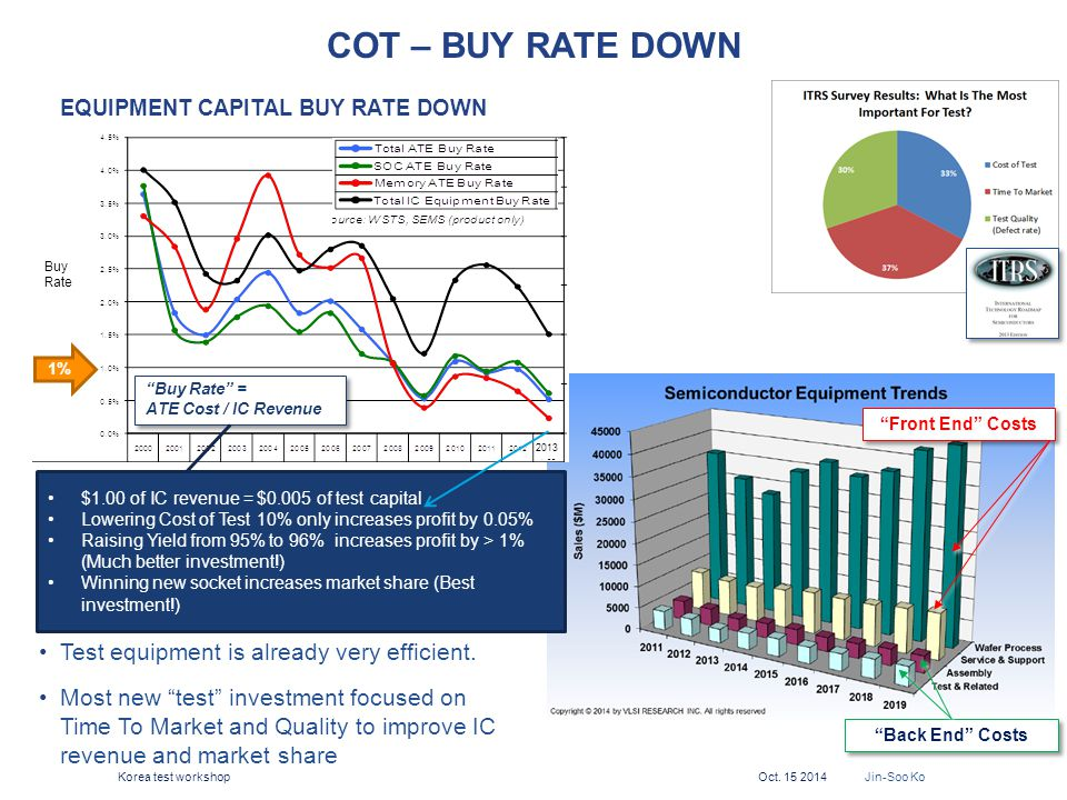 COT – Buy Rate down Test equipment is already very efficient.