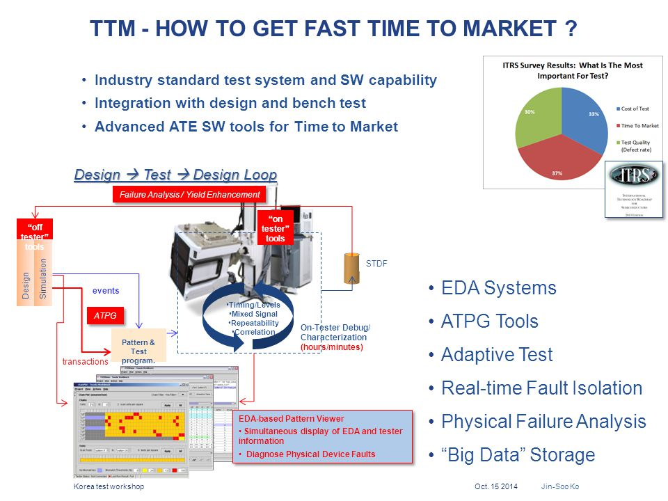 TTM - How to get fast Time to market