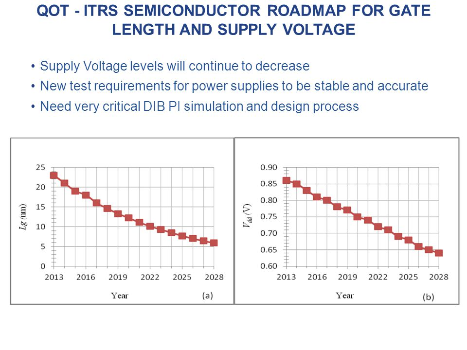 QOT - ITRS semiconductor roadmap for gate length and supply voltage