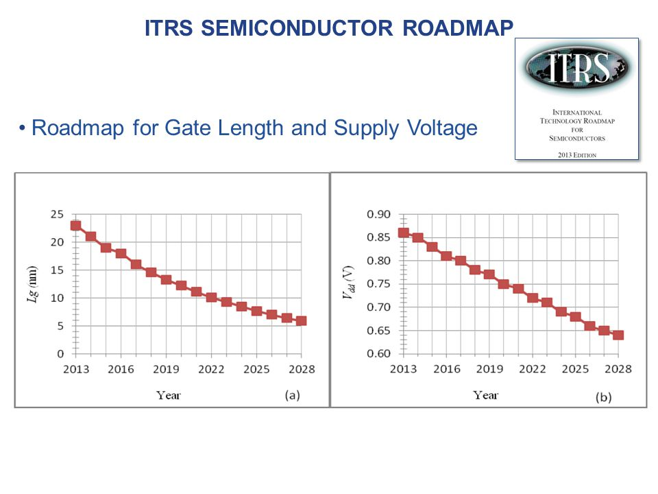 ITRS semiconductor roadmap