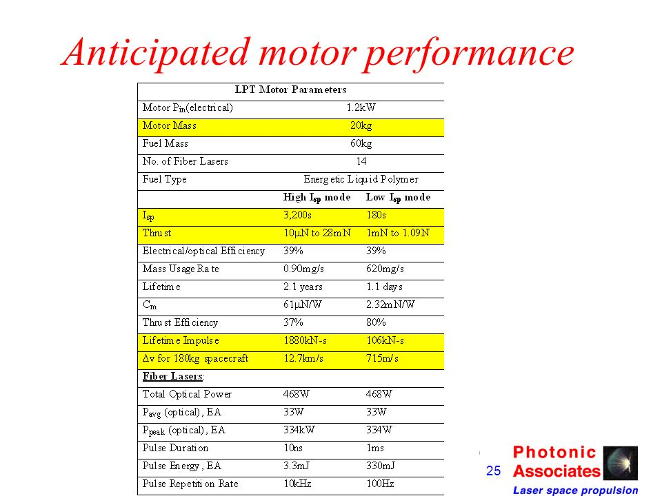 Anticipated motor performance