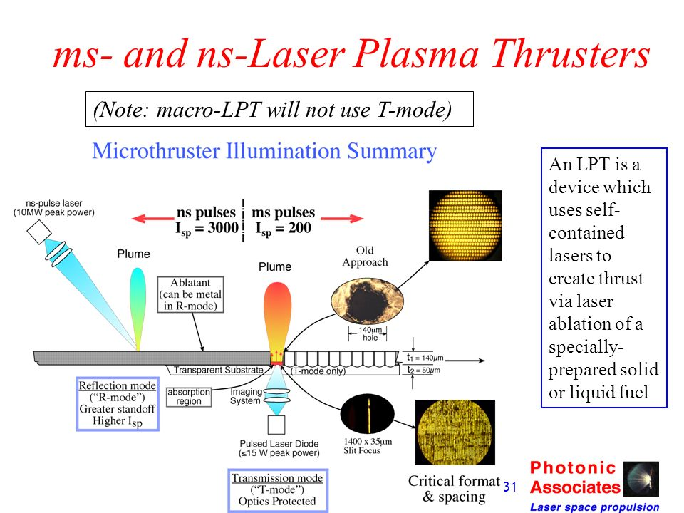 ms- and ns-Laser Plasma Thrusters