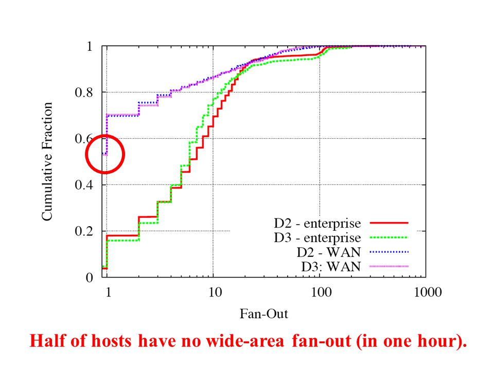 Half of hosts have no wide-area fan-out (in one hour).