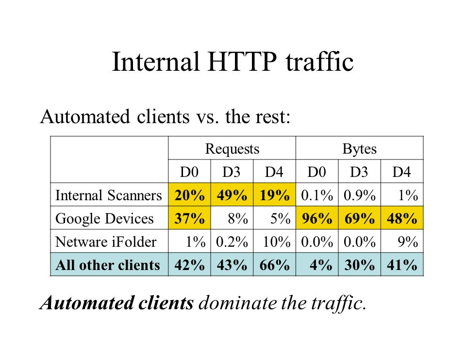 Internal HTTP traffic Automated clients vs. the rest: