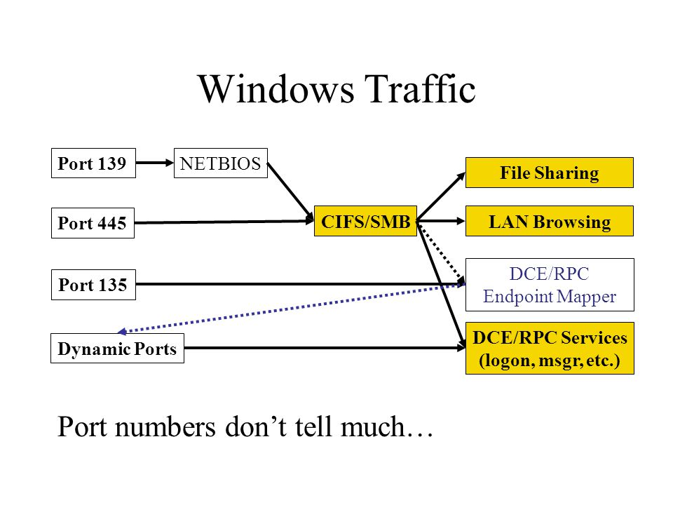 Windows Traffic Port numbers don't tell much… Port 139 NETBIOS