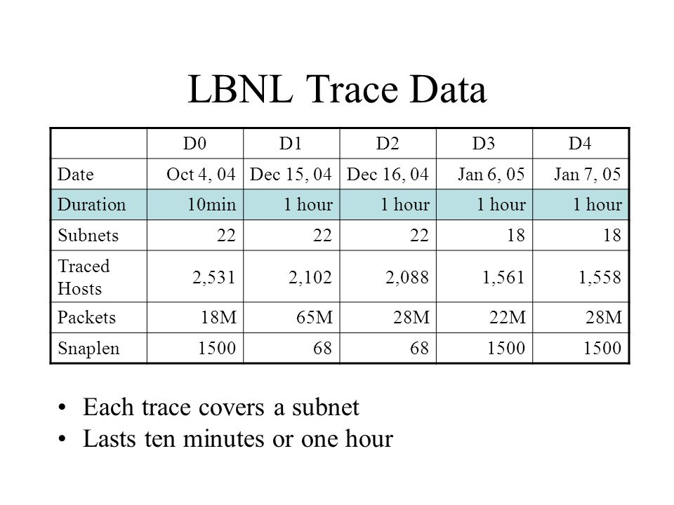 LBNL Trace Data Each trace covers a subnet