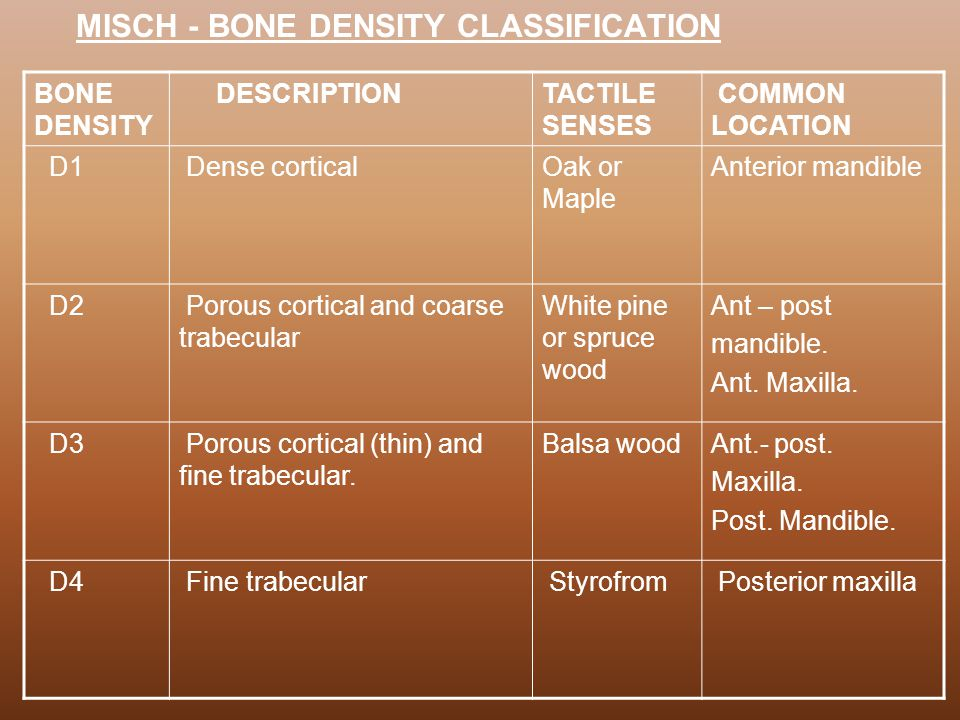 MISCH - BONE DENSITY CLASSIFICATION