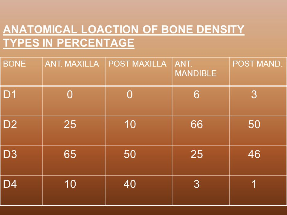 ANATOMICAL LOACTION OF BONE DENSITY TYPES IN PERCENTAGE