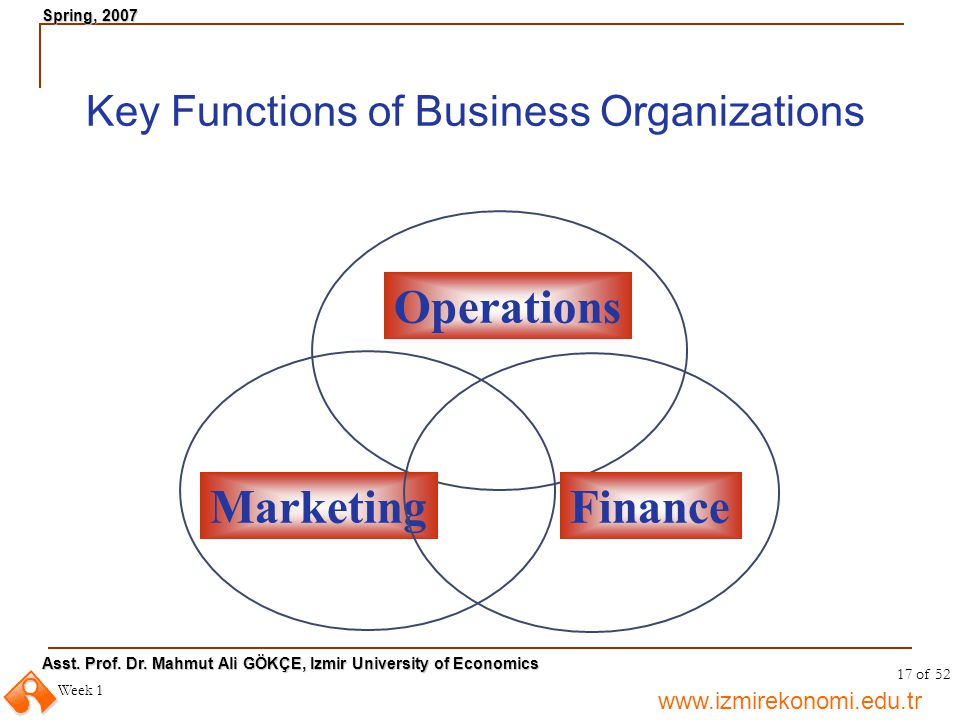 Key Functions of Business Organizations