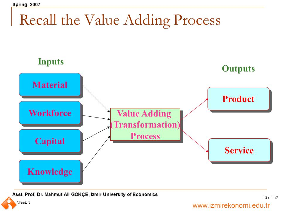 Recall the Value Adding Process