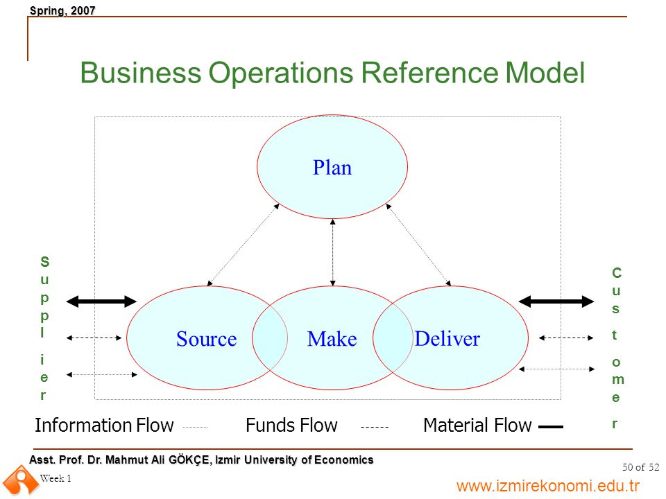 Business Operations Reference Model