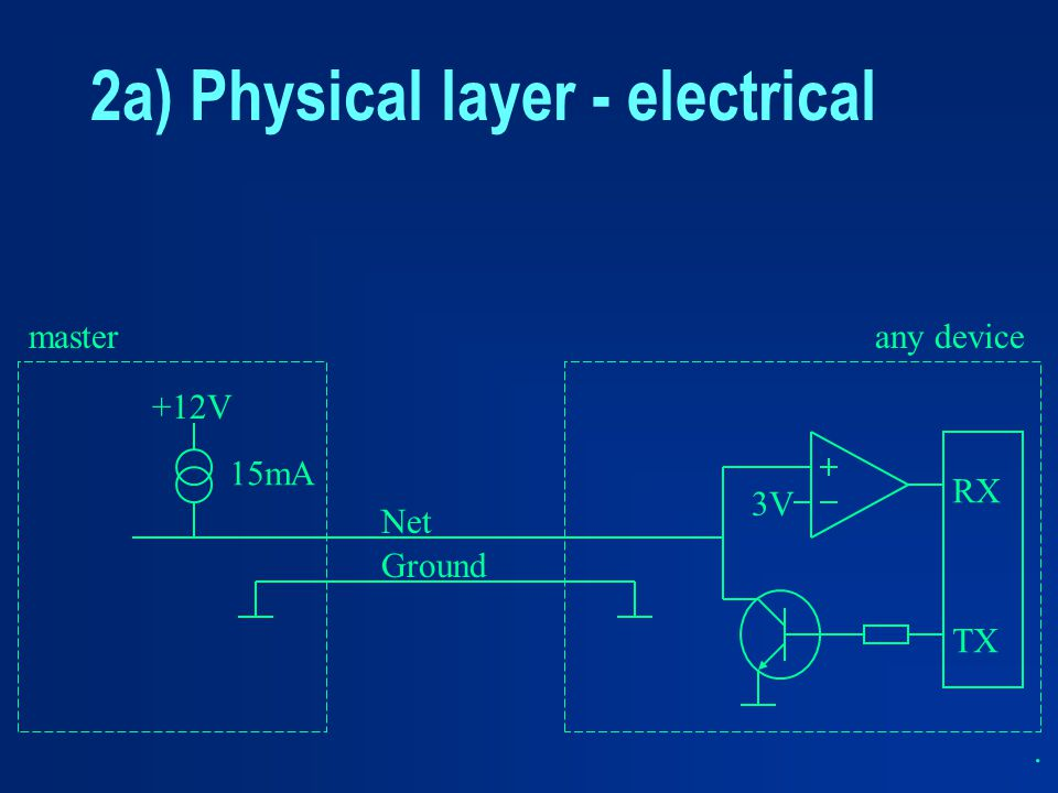 2a) Physical layer - electrical