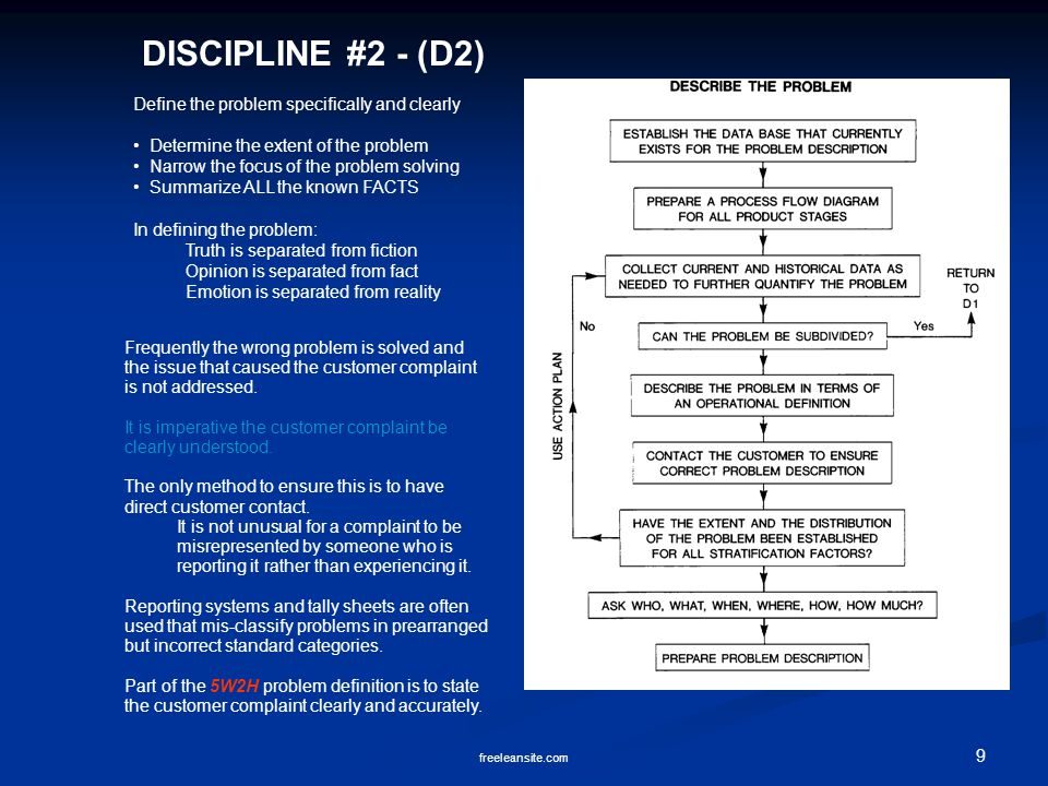 DISCIPLINE #2 - (D2) Define the problem specifically and clearly