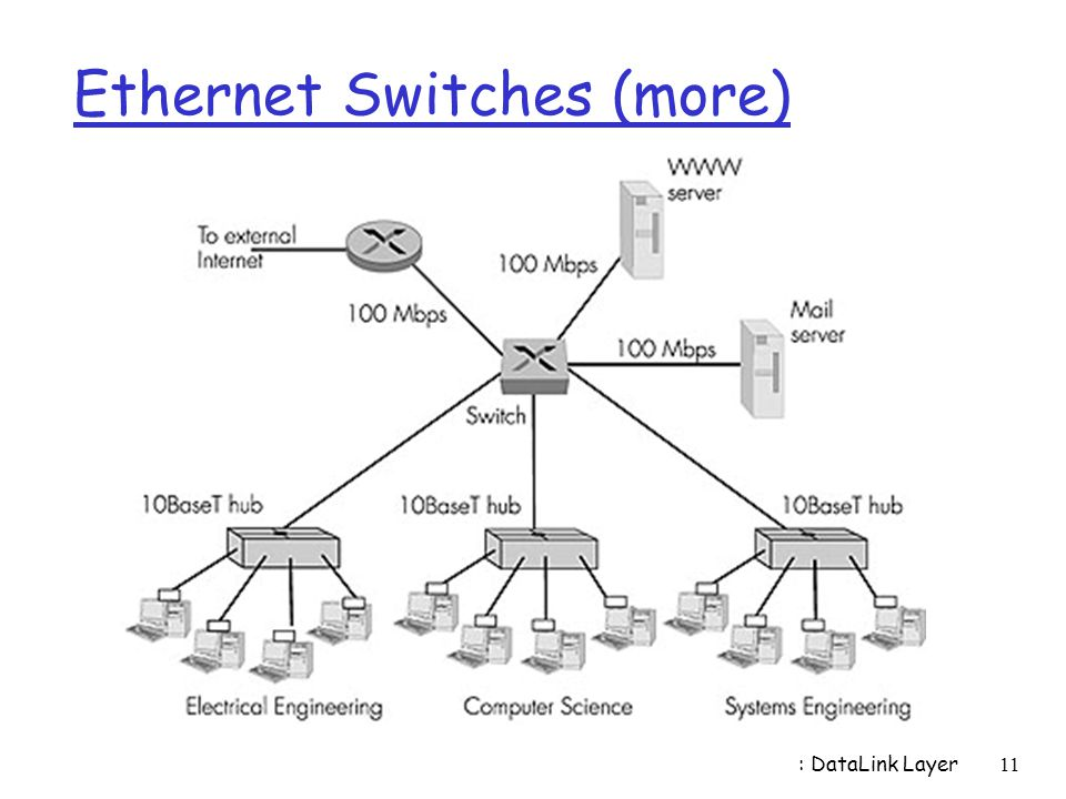 Ethernet Switches (more)