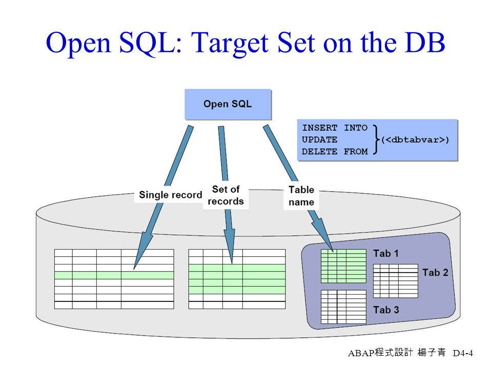 Open SQL: Target Set on the DB