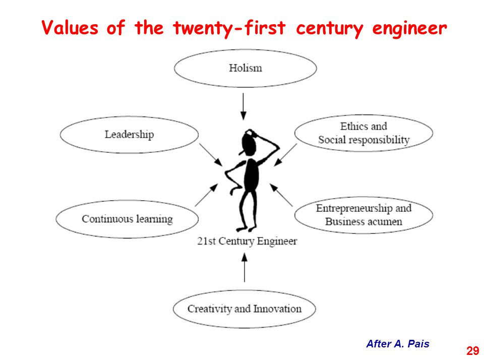Values of the twenty-first century engineer