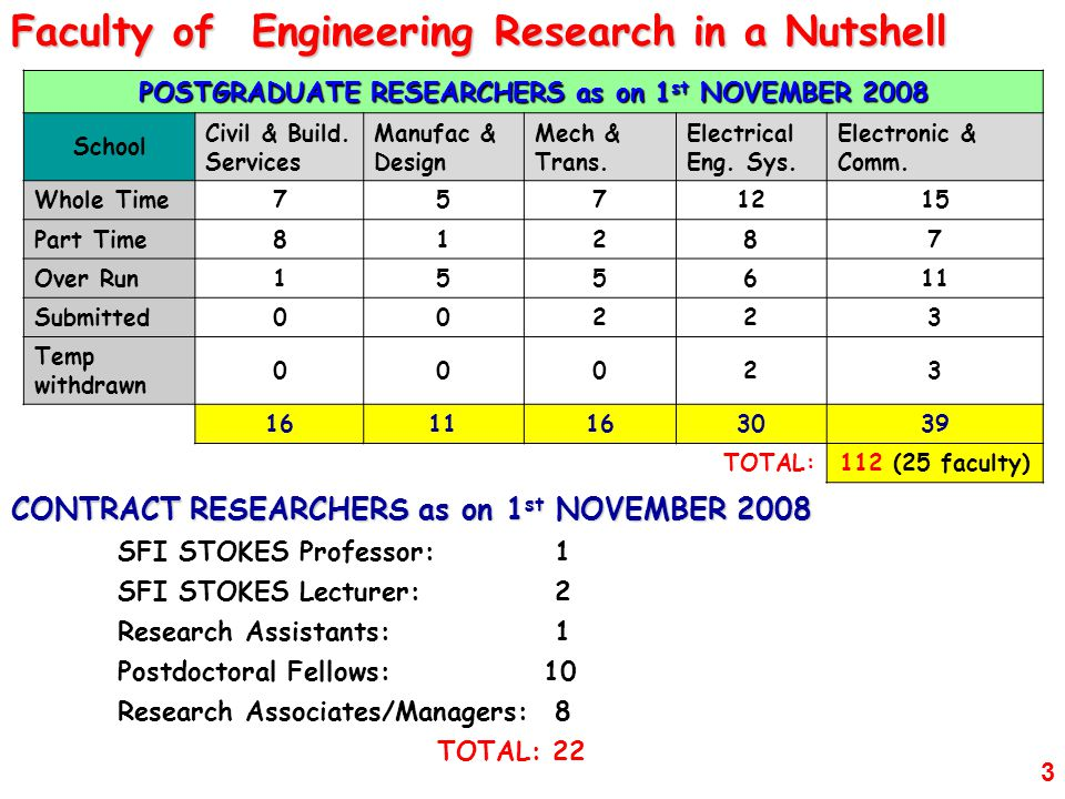 POSTGRADUATE RESEARCHERS as on 1st NOVEMBER 2008