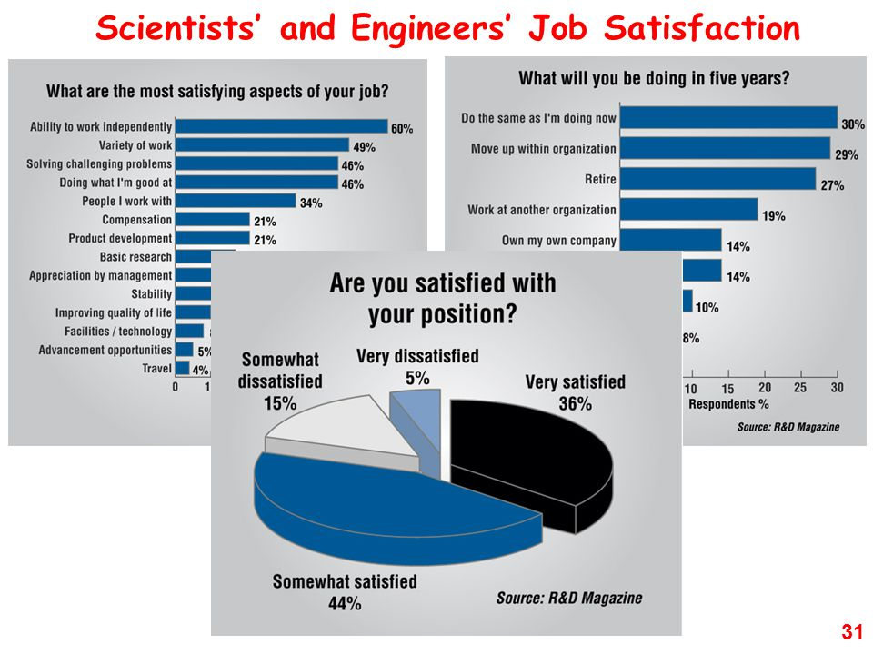 Scientists' and Engineers' Job Satisfaction