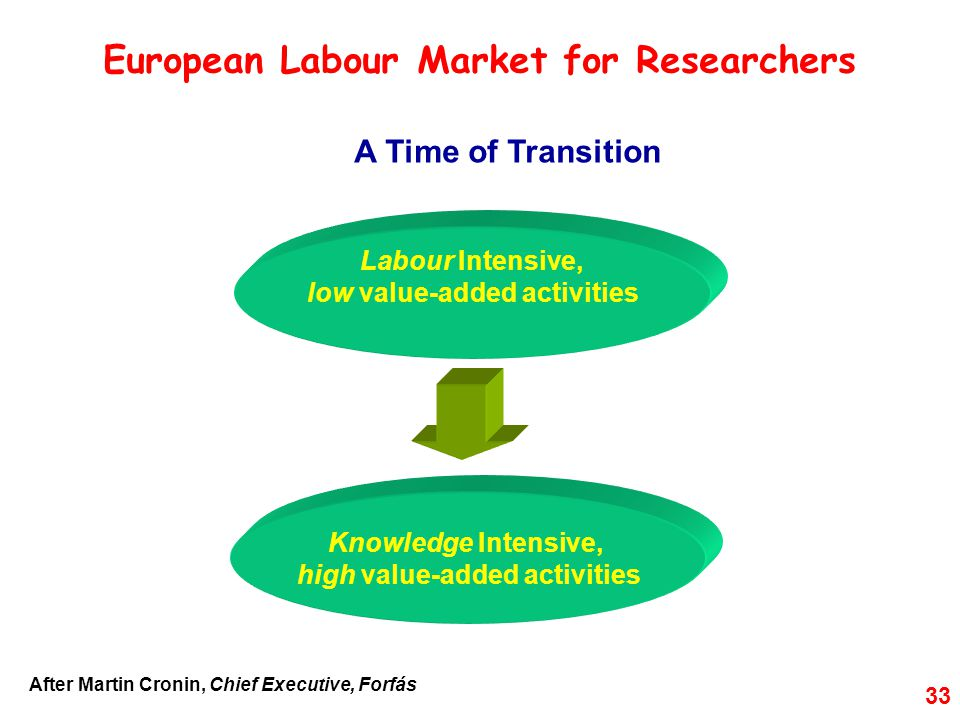 European Labour Market for Researchers