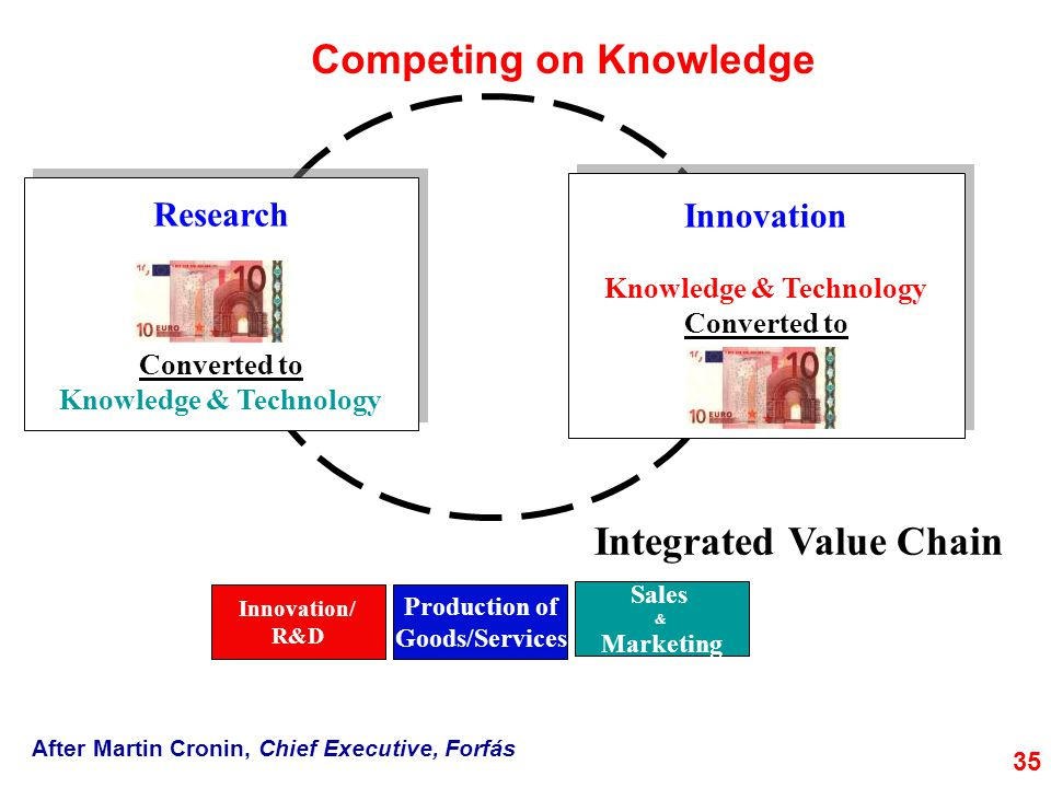 Knowledge & Technology Knowledge & Technology