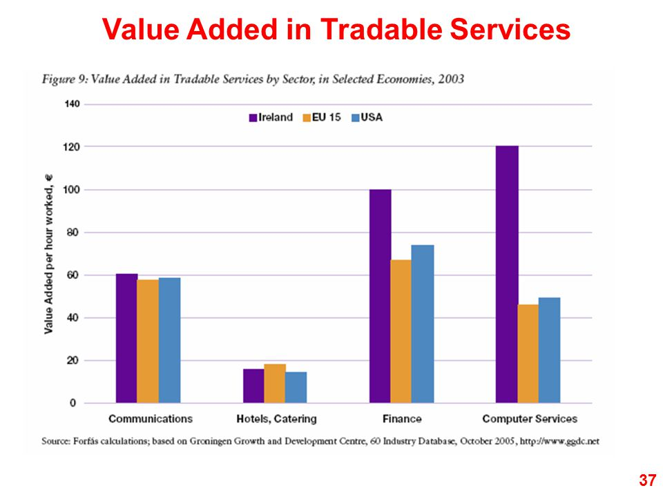 Value Added in Tradable Services