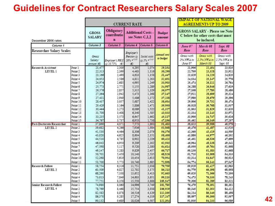 Guidelines for Contract Researchers Salary Scales 2007