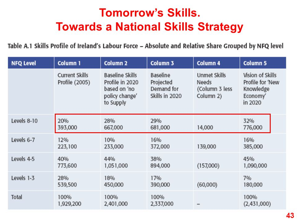 Tomorrow's Skills. Towards a National Skills Strategy