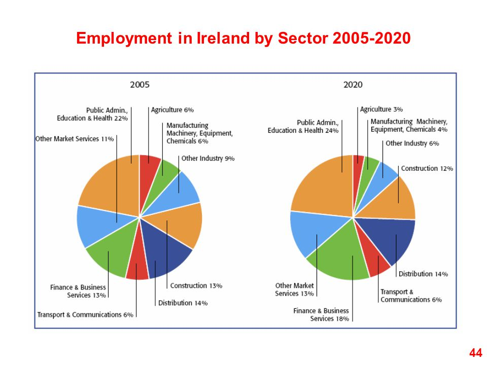 Employment in Ireland by Sector 2005-2020