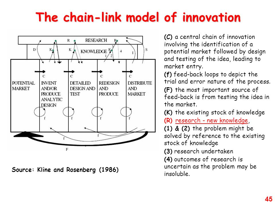 The chain-link model of innovation
