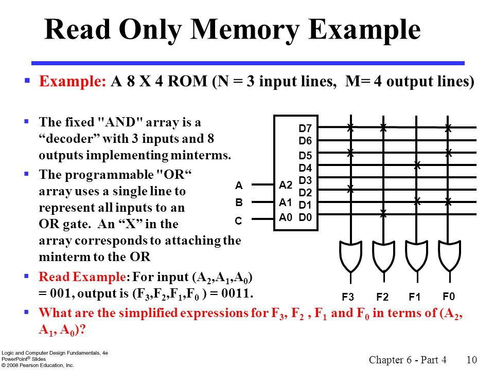Read Only Memory Example