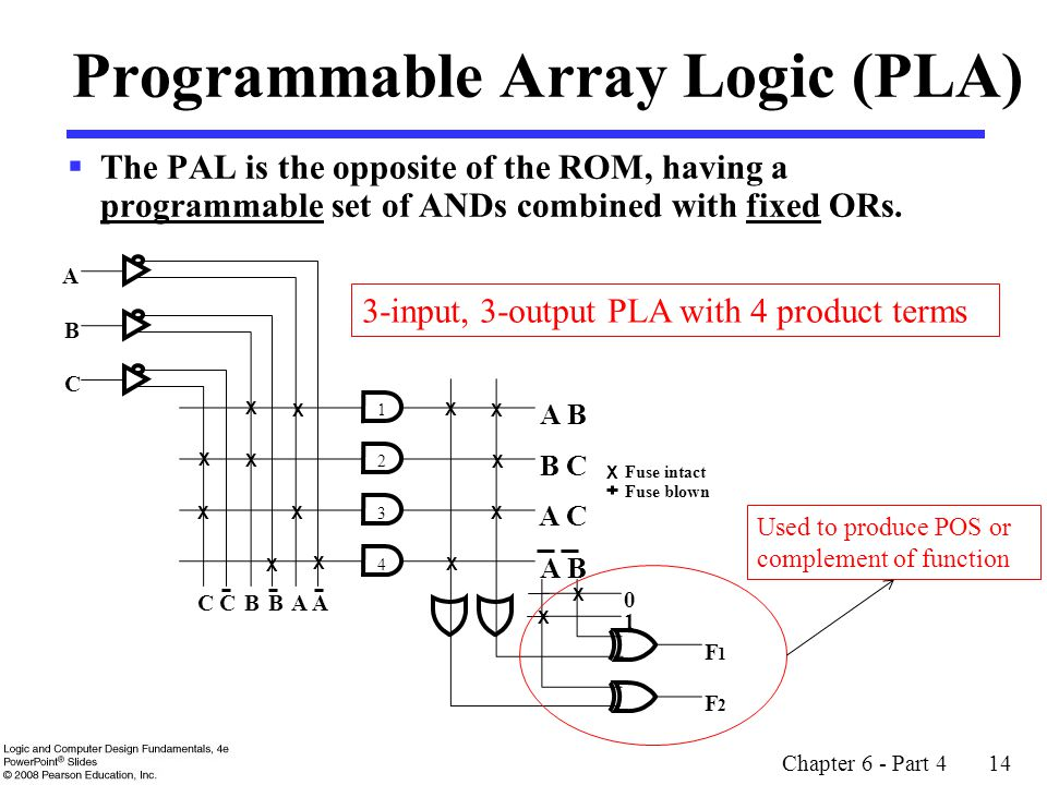 Programmable Array Logic (PLA)