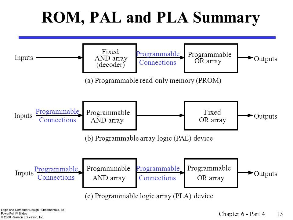 ROM, PAL and PLA Summary Fixed Programmable Programmable Inputs