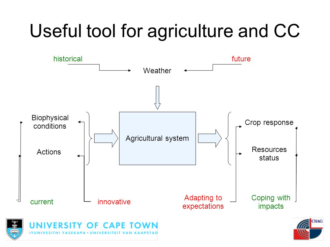 Useful tool for agriculture and CC