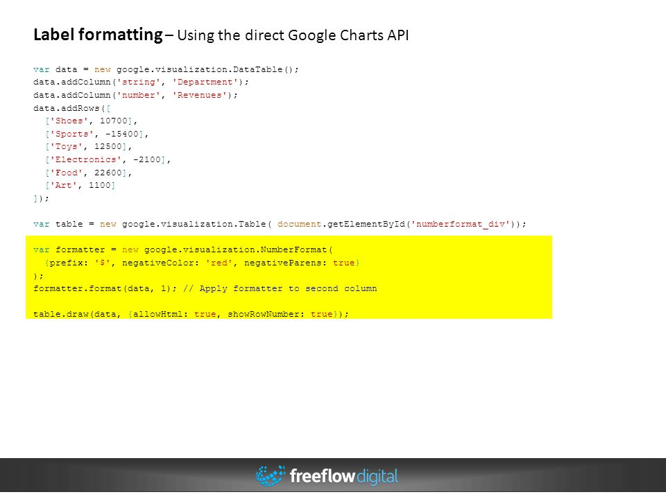 Visualizations in Drupal with d3 js – Alan Sherry - ppt video online