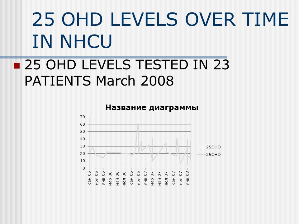 25 OHD LEVELS OVER TIME IN NHCU